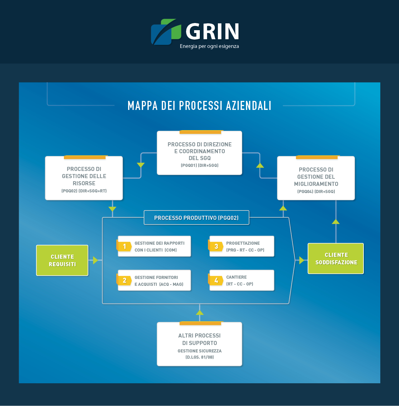 mappa-processi-aziendali-grin