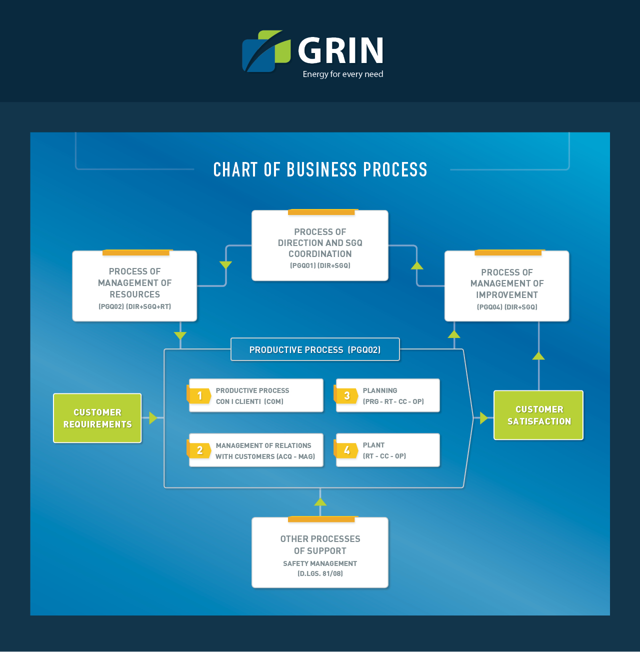 CHART OF BUSINESS PROCESS Grin